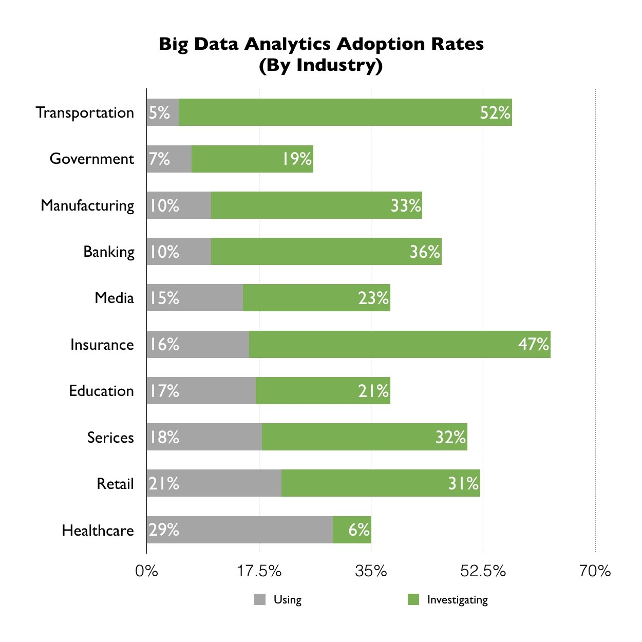 Big Data Analytics Adoption Rates By Industry